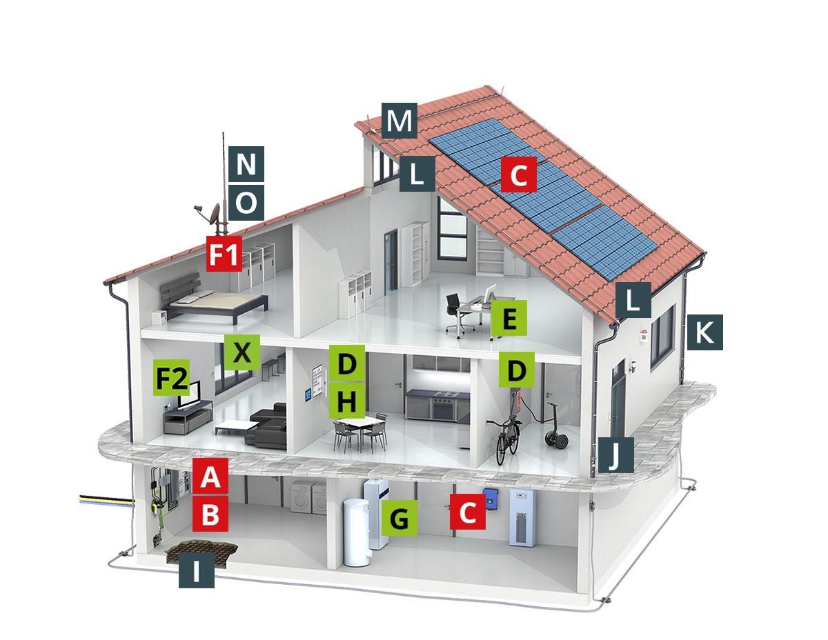Gut gemocht Schutzkonzept für ein Einfamilienhaus mit äußerem Blitzschutz LH28