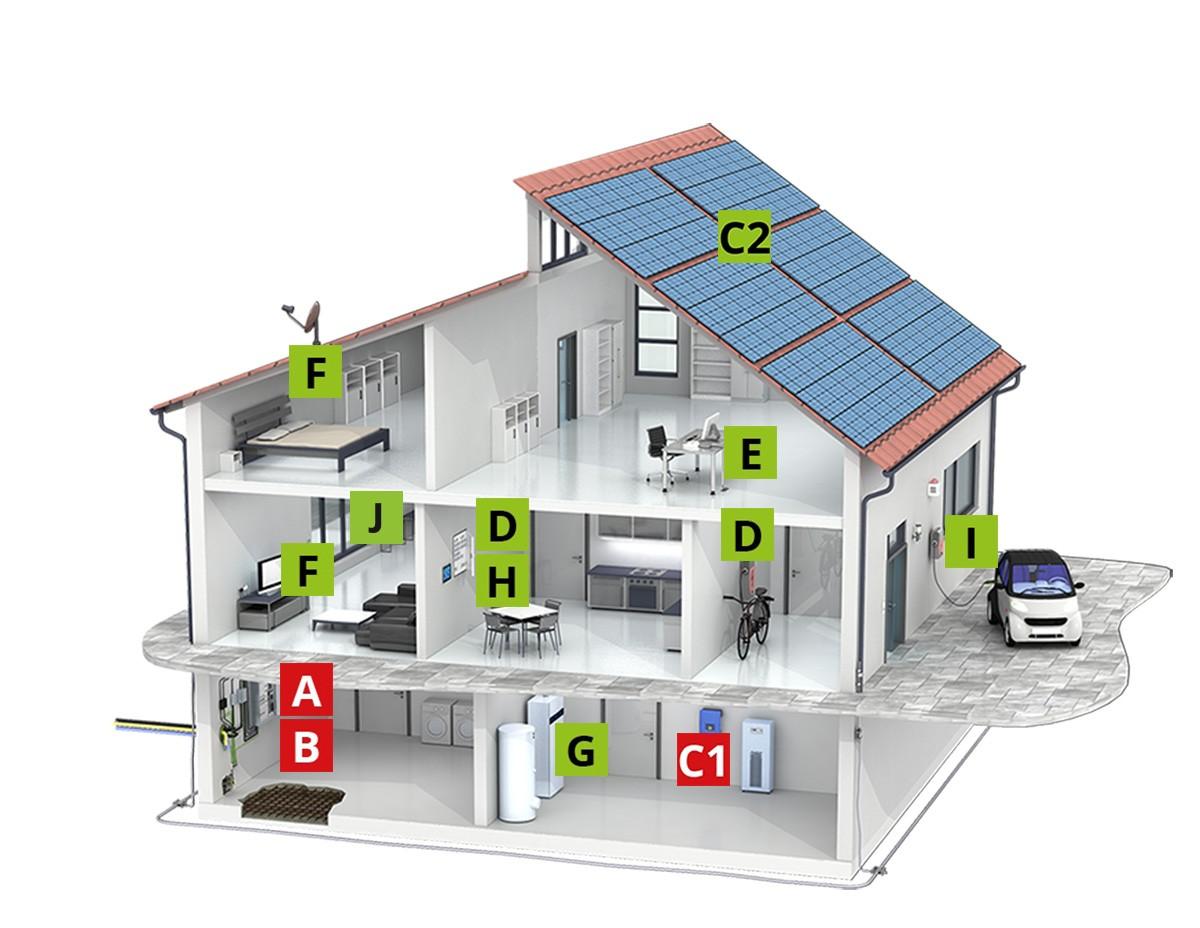 Turbo Schutzkonzept für ein Einfamilienhaus ohne äußeren Blitzschutz EA28